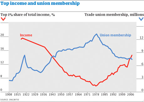 Top-income-and-union-memb-001