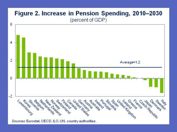 pension-blog-post-fig2_1feb2012
