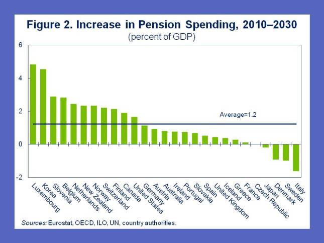 pension-blog-post-fig2_1feb2012